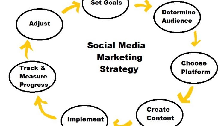 Marketing In Social Media – Follow These Few Basic Steps