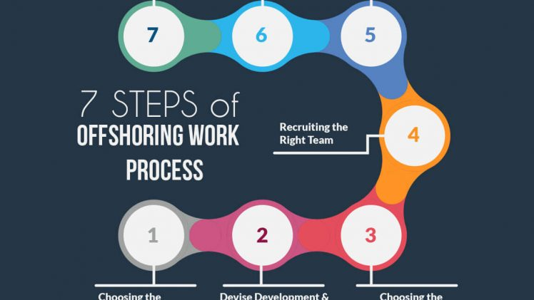 How to Manage Offshore Projects The Effective Way