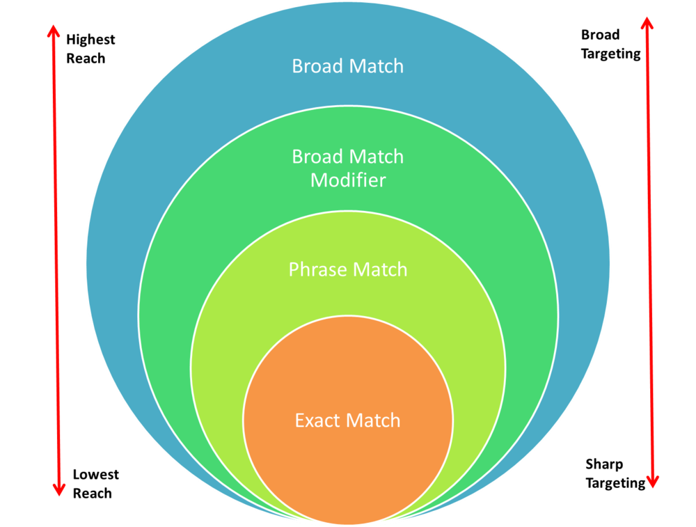 Using Keyword Match Types Effectively