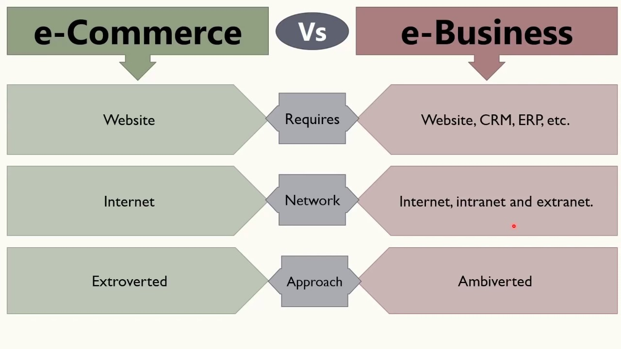 What Is the Difference Between E-Commerce and E-Business?